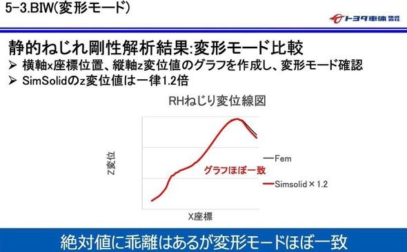 図2 BIW(変形モード):ホワイトボディーの静的ねじれ剛性解析を行った結果 ※出典:トヨタ車体