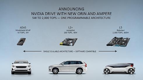 「Orin SoC」はADASからレベル5ロボットタクシー向けまでスケーラブルに適用できる(クリックで拡大) 出典:NVIDIA