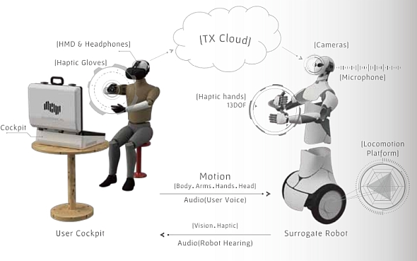 Telexistenceが開発している遠隔操作ロボットのシステム構成