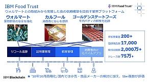 「IBM Food Trust」の概要