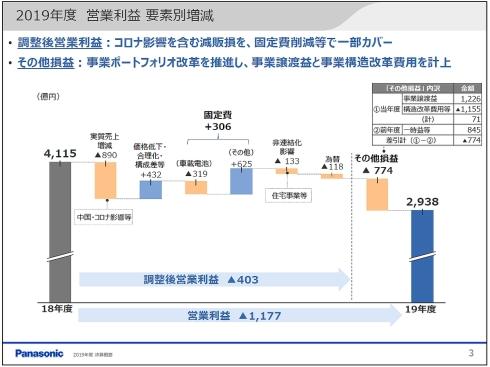 2019年度業績の営業利益増減要因
