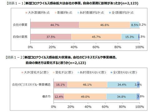 COVID-19の感染拡大が事業、業務に影響を及ぼしたかを質問した[クリックして拡大]出典:日本能率協会