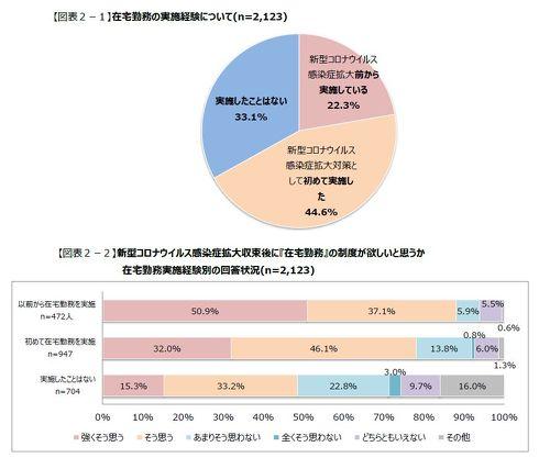 COVID-19の感染拡大が自社のビジネスモデルや働き方に影響を及ぼすかを尋ねた[クリックして拡大]出典:日本能率協会