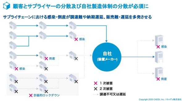 顧客とサプライヤーの分散および自社製造体制の分散の必要性について