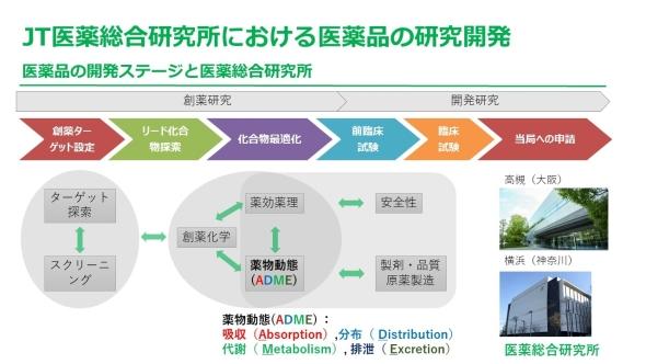 医薬品の研究開発プロセス