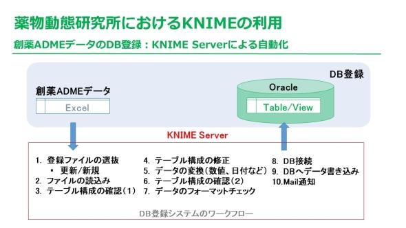 「KNIME Server」を用いたExcelデータからOracleのDBシステムへの流れ