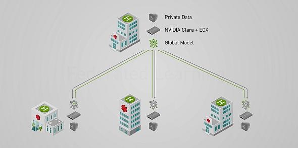NVIDIA Clara Federated Learningの構成イメージ