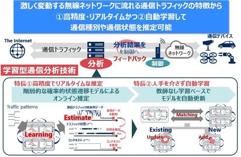 学習通信分散型技術の概要[クリックして拡大]出典:NEC