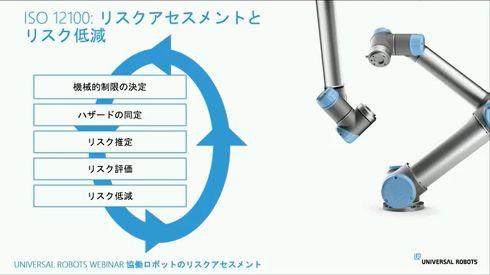 リスクアセスメントとリスク低減のサイクル[クリックして拡大]出典:ユニバーサルロボット