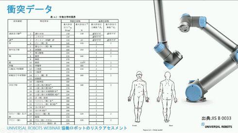 身体部位別の協働ロボットの最大許容圧力[クリックして拡大]出典:ユニバーサルロボット