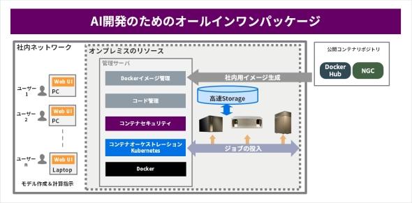 AI学習環境構築サービスのイメージ