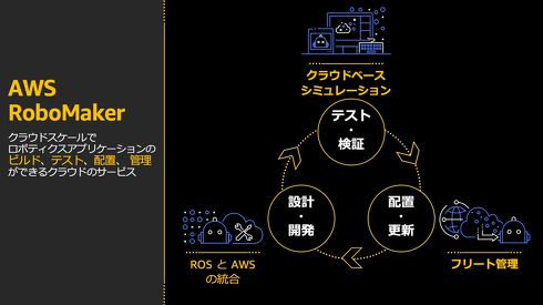 AWS RoboMaker が提供する機能[クリックして拡大](c)2020 Amazon Web Services Inc. or its affiliates. All rights reserved.