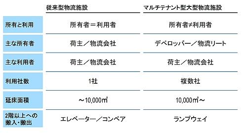 従来型物流施設とマルチテナント型大型物流施設の比較
