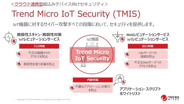 「TMIS」は「入口」「出口」「内部」の3箇所でIoT機器を守る