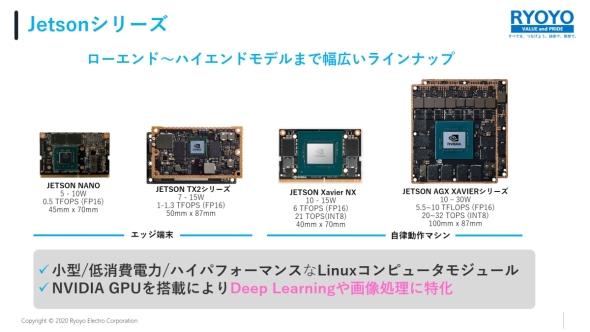「NVIDIA Jetsonシリーズ」のラインアップ
