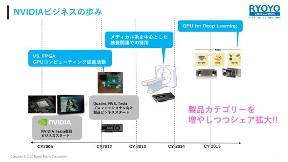 菱洋エレクトロにおけるNVIDIA関連製品の事業展開