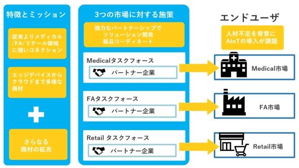 菱洋エレクトロはFA、医療、リテールの3市場に注力している