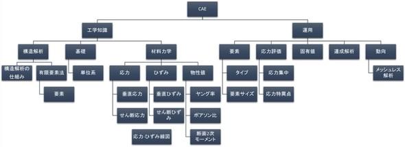 図3 CAEの基本的な知識体系の一部