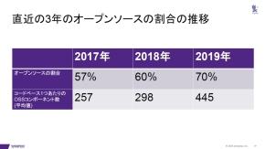2018年から2019年にかけてOSS比率が大きく増加