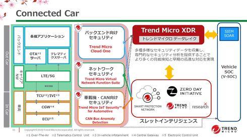 コネクテッドカー事業では車載機器や通信ネットワーク向けセキュリティ商品を提供[クリックして拡大]出典:トレンドマイクロ