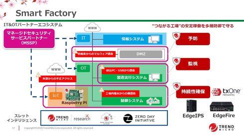 スマートファクトリー事業ではIT/OT部門やIoT機器向けのセキュリティ商品を提供する[クリックして拡大]出典:トレンドマイクロ