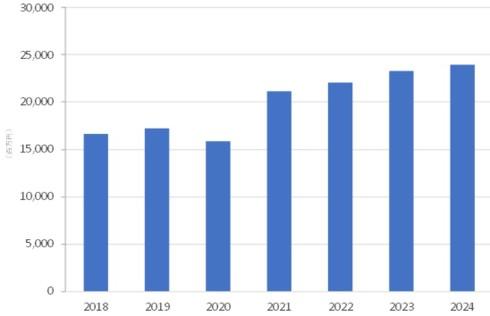 国内3Dプリンタ市場 支出額予測、2018〜2024年
