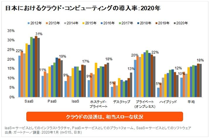 クラウドコンピューティング活用状況調査実施、国内の導入率は18%