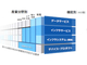 """成長への""""フェーズ2""""に入る東芝、インフラサービス企業への転換を加速"""