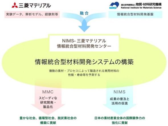 情報統合型材料開発システムの構築イメージ