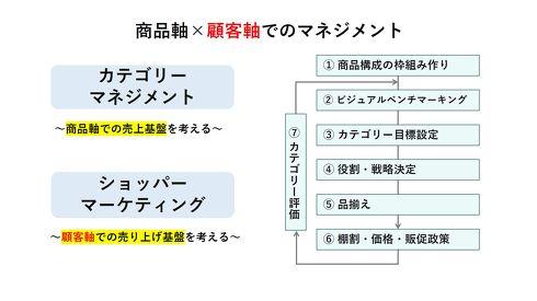 商品と顧客の2軸でデータ分析を行い、マーケティング戦略に役立てていく必要がある[クリックして拡大]出典:サントリー酒類