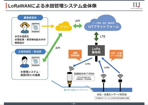 IIJが開発したIoTセンサーを使った水田管理システムの概要図[クリックして拡大]出典:IIJ
