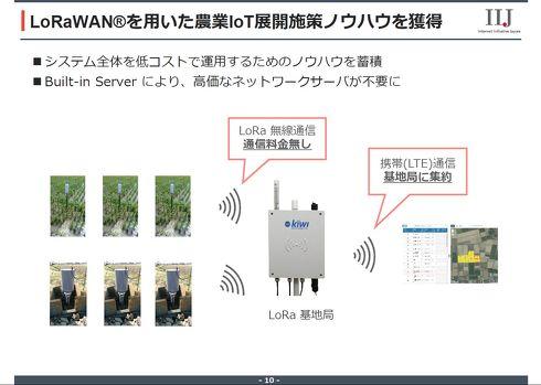 LoRaWANによって低コストでIoTセンサーの運用が可能に[クリックして拡大]出典:IIJ