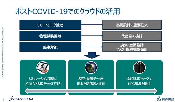 図1 ポストCOVID-19でのクラウドの活用[出典:ダッソー・システムズ]