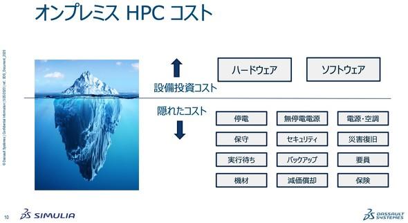 図2 オンプレミスHPC環境のコストについて[出典:ダッソー・システムズ]