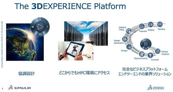 図3 3DEXPERIENCEプラットフォームについて[出典:ダッソー・システムズ]