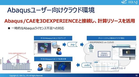 図5 Abaqusユーザー向けクラウド環境について[出典:IDAJ]