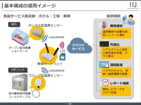 「IIJ LoRaWANソリューション for HACCP温度管理」のサービスイメージ