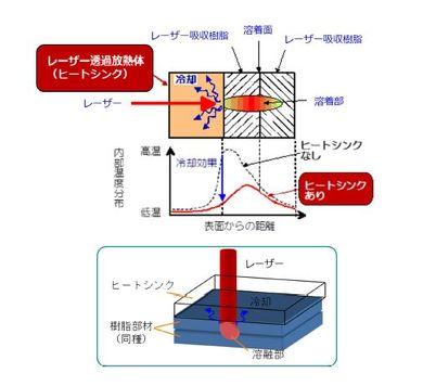 ヒートシンクを用いたレーザー樹脂溶着技術を新たに開発した[クリックして拡大]出典:JST