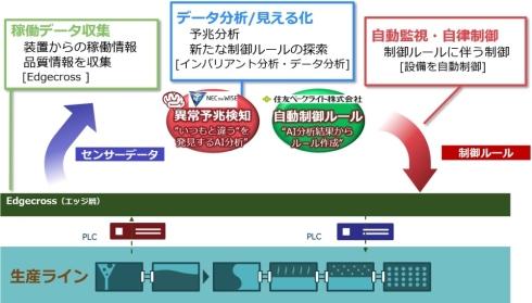 住友ベークライトにおける生産技術のデジタル化のイメージ