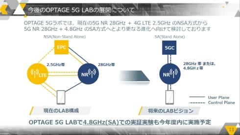 今後の「OPTAGE 5G LAB」の展開