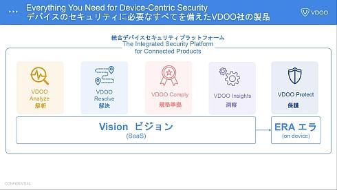 VDOOのIoTセキュリティプラットフォームは「Vison」と「ERA」から構成される