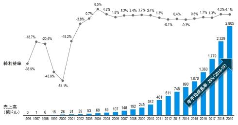 アマゾンの業績推移