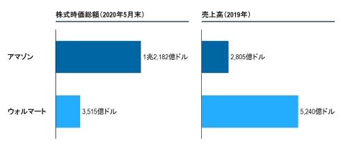 アマゾンとウォルマートの株式時価総額と売上高の比較