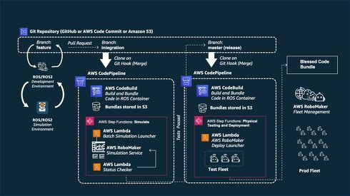 AWS RoboMakerとその他のAWSサービスを組み合わせることでロボットアプリケーションの自動テストの仕組みを構築可能
