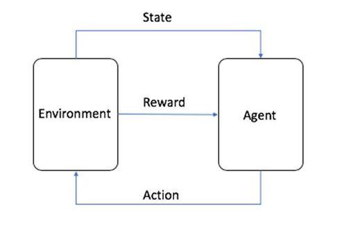 強化学習:エージェント(Agent) がアクション(Action) を起こし、これによって引き起こされたエージェント周りの環境変化をステート(State)として、アクションの良しあしを報酬(Reward) としてエージェントに返す。報酬を決める処理を報酬関数と呼び、これはあらかじめ定義しておいたルールに従ってアクションの良しあしの点数付けをします