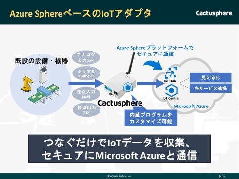 「Azure Sphere」を搭載するIoTアダプター「Cactusphere」