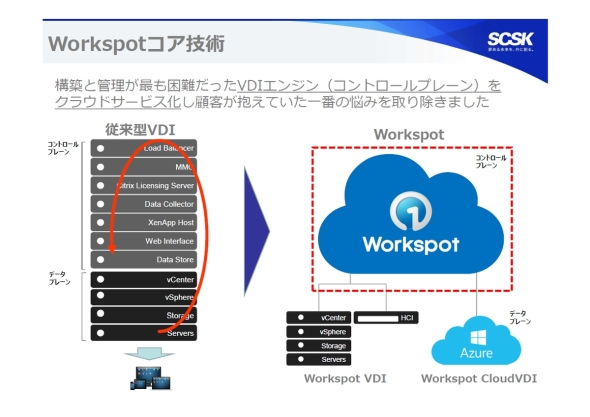 Workspotのコア技術