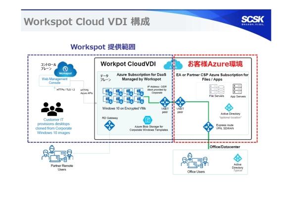 「Workspot Cloud VDI」の構成
