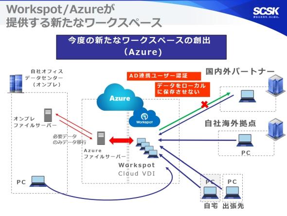 「Workspot Cloud VDI」と「Microsoft Azure」が提供する新たなワークスペース