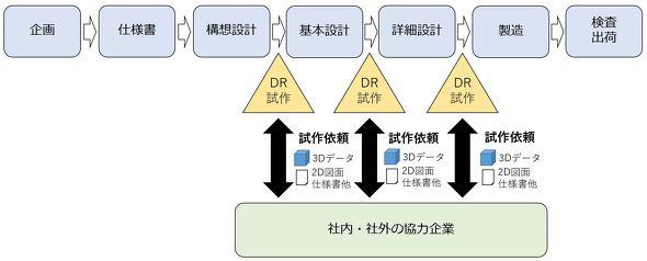 一般的な製品開発プロセス